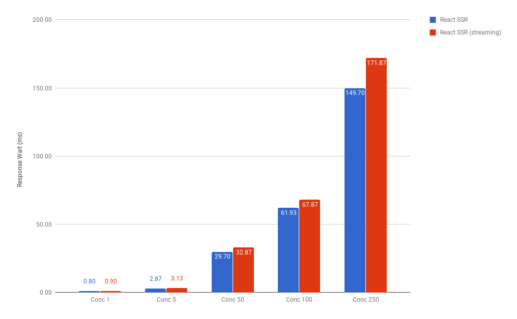 Response times for React.js SSR non-streamed vs. streamed on Node.js